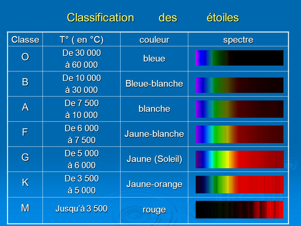 Classification des étoiles
