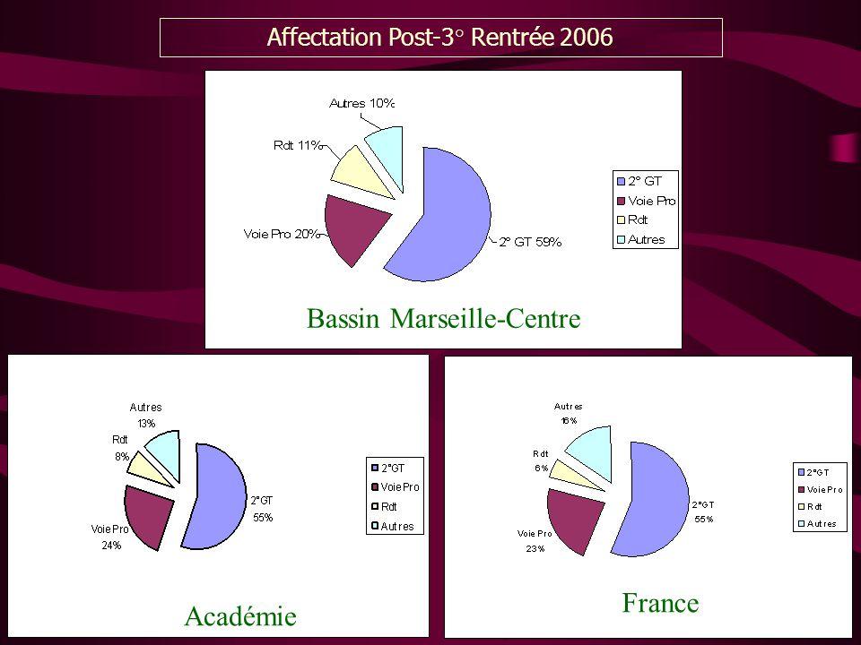 Bassin Marseille-Centre