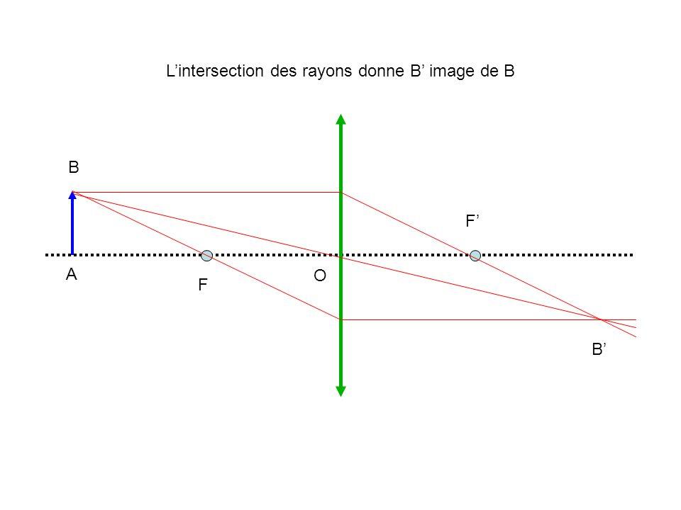 L'intersection des rayons donne B' image de B