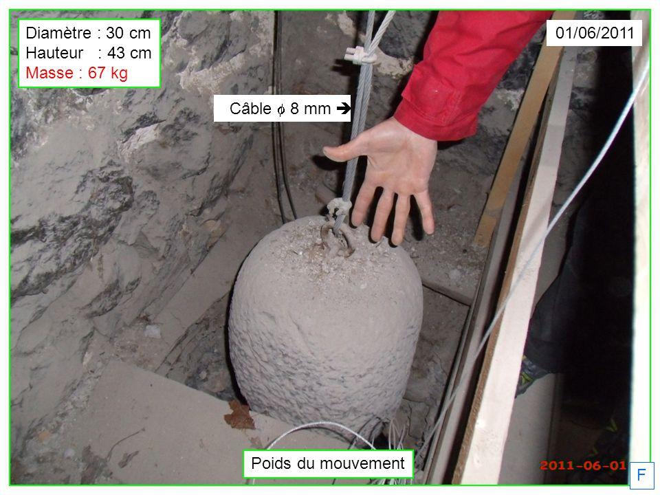 Diamètre : 30 cm Hauteur : 43 cm Masse : 67 kg 01/06/2011 Câble f 8 mm è Poids du mouvement F