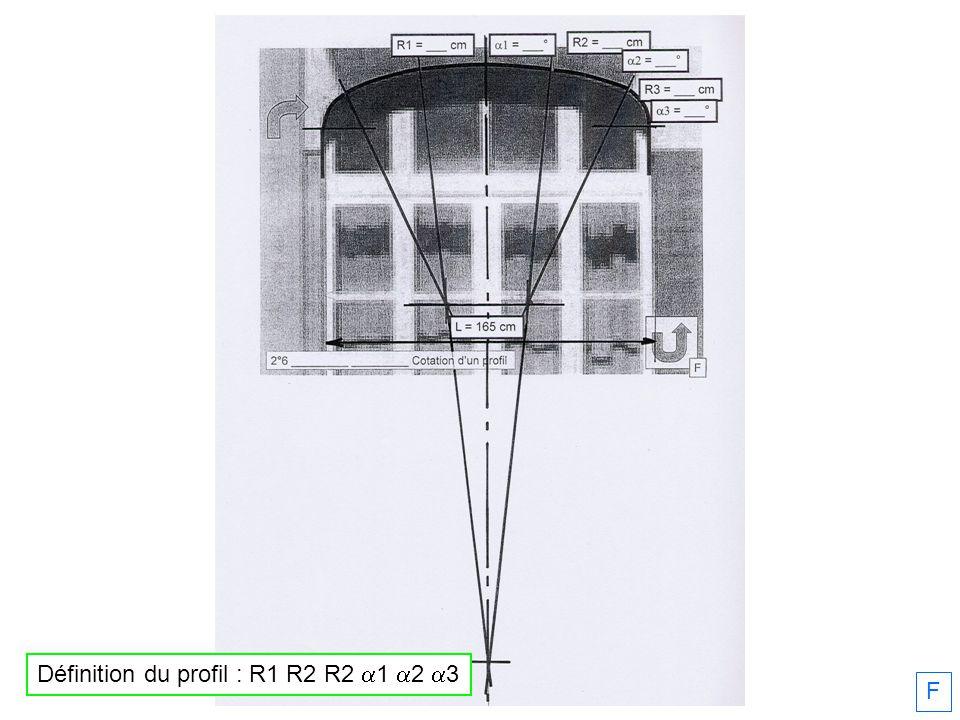 Définition du profil : R1 R2 R2 a1 a2 a3