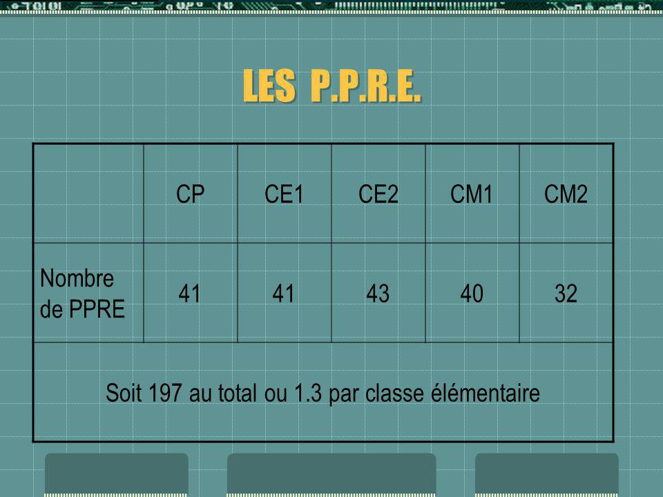 Soit 197 au total ou 1.3 par classe élémentaire