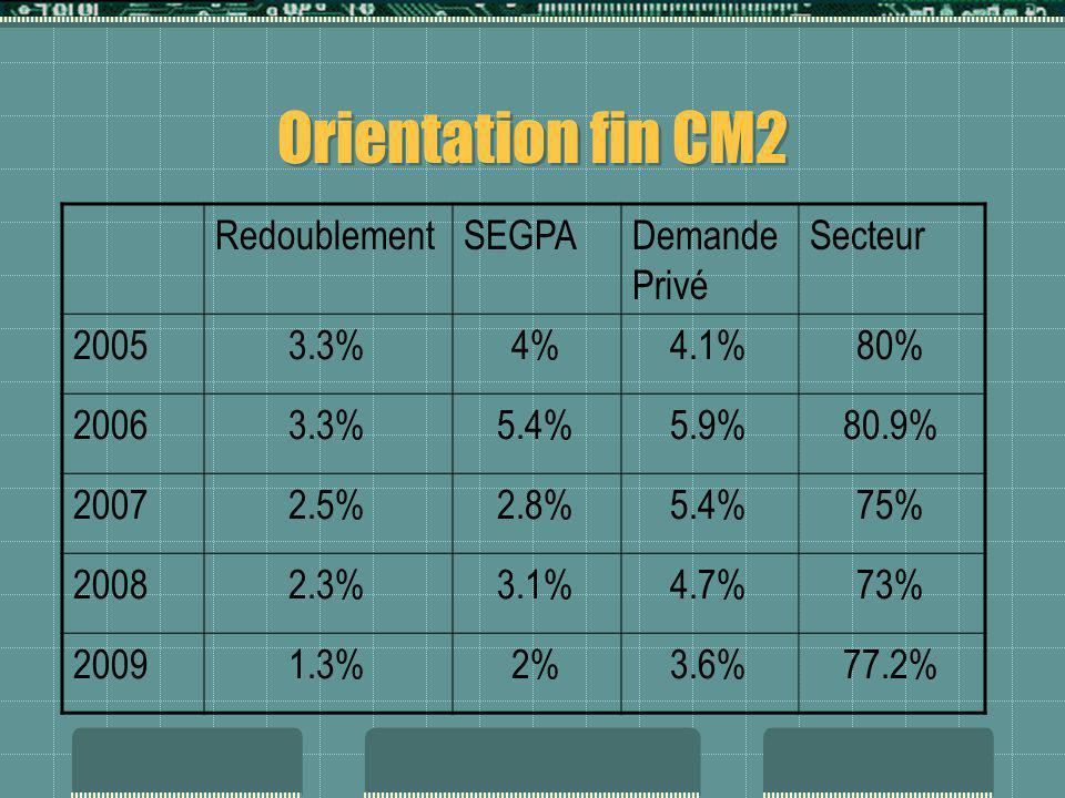 Orientation fin CM2 Redoublement SEGPA Demande Privé Secteur 2005 3.3%