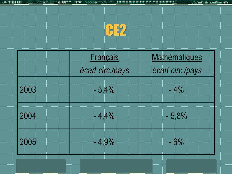 CE2 Français écart circ./pays Mathématiques 2003 - 5,4% - 4% 2004