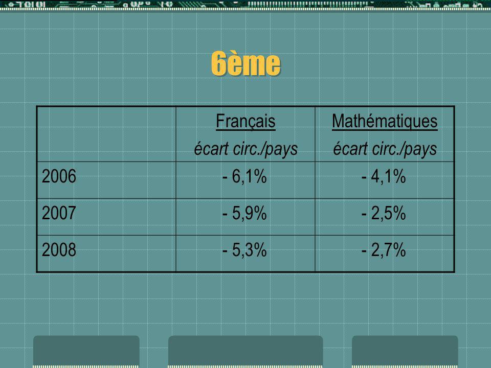 6ème Français écart circ./pays Mathématiques 2006 - 6,1% - 4,1% 2007