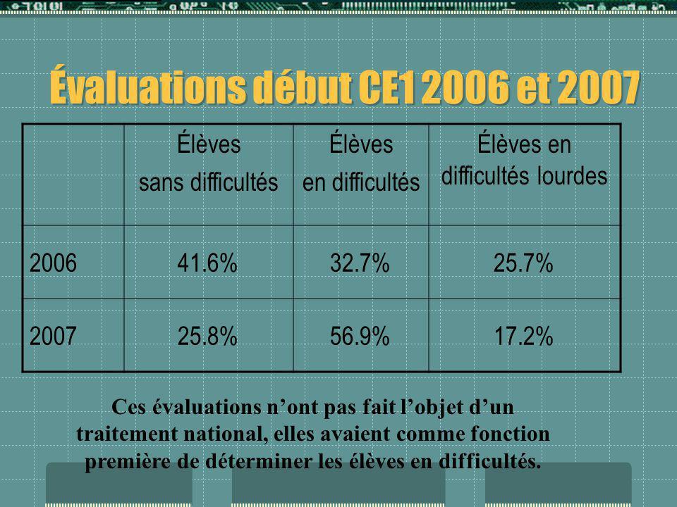 Évaluations début CE1 2006 et 2007