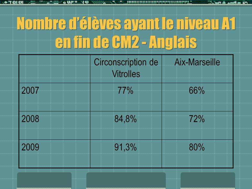 Nombre d'élèves ayant le niveau A1 en fin de CM2 - Anglais