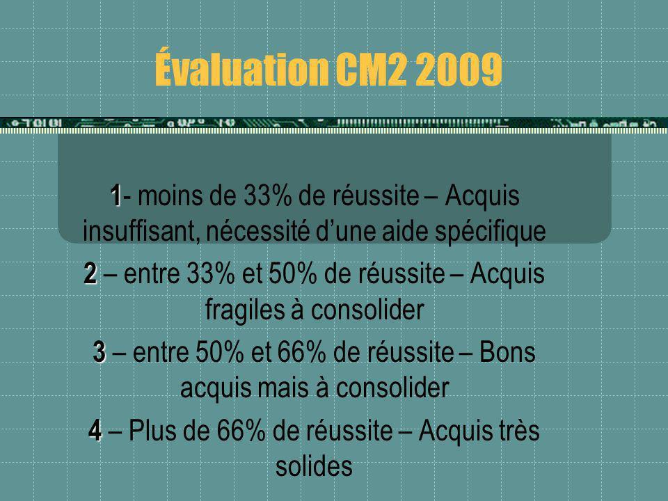 Évaluation CM2 2009 1- moins de 33% de réussite – Acquis insuffisant, nécessité d'une aide spécifique.