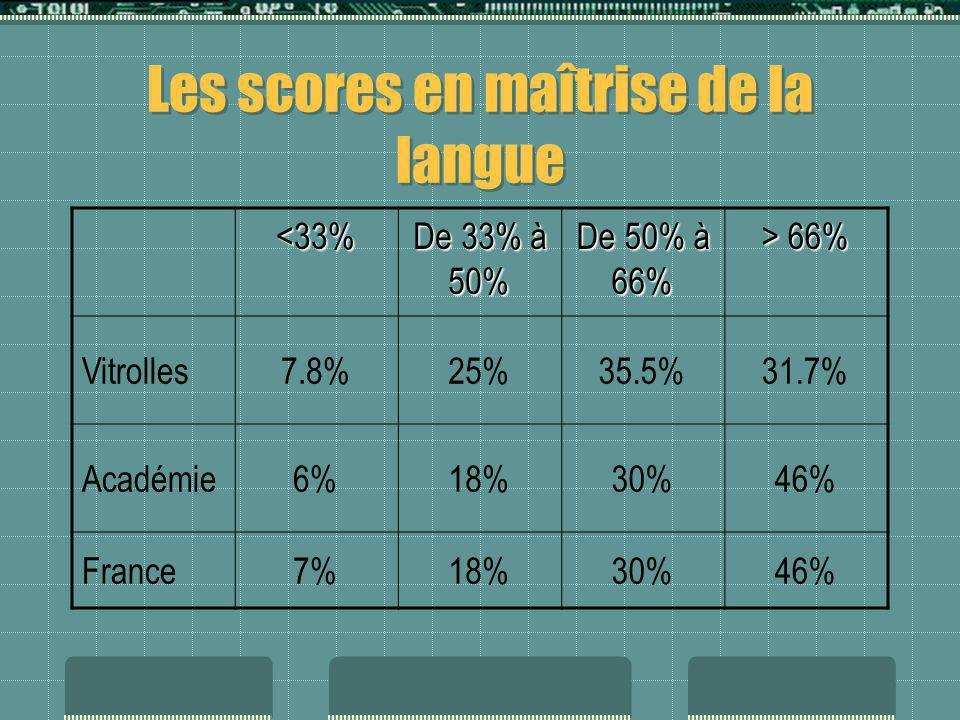 Les scores en maîtrise de la langue