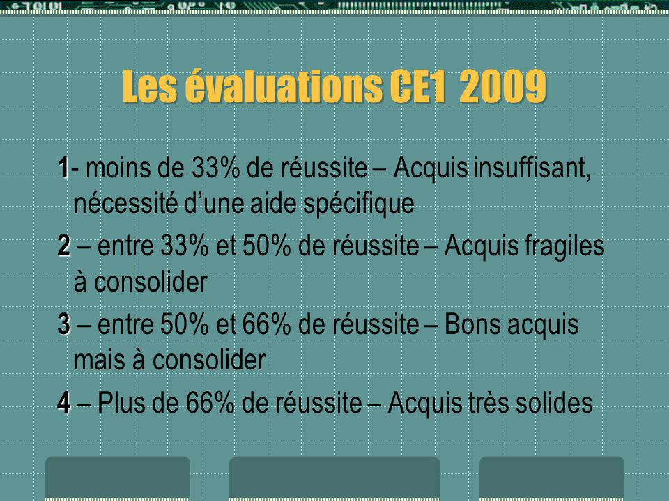 Les évaluations CE1 2009 1- moins de 33% de réussite – Acquis insuffisant, nécessité d'une aide spécifique.