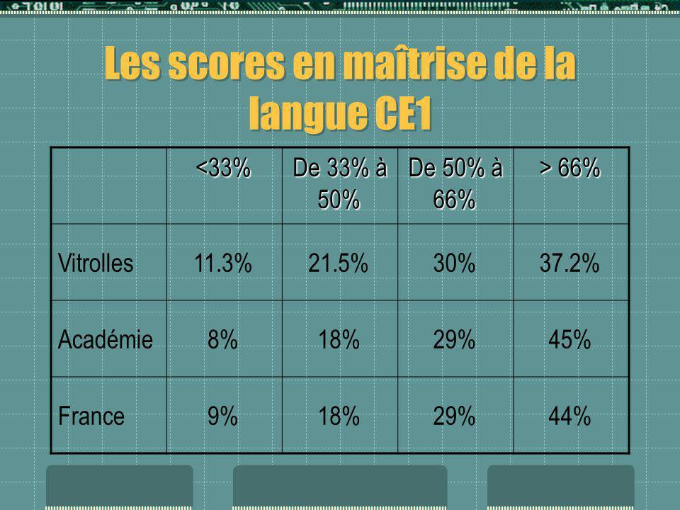 Les scores en maîtrise de la langue CE1