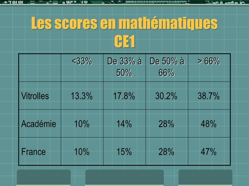 Les scores en mathématiques CE1
