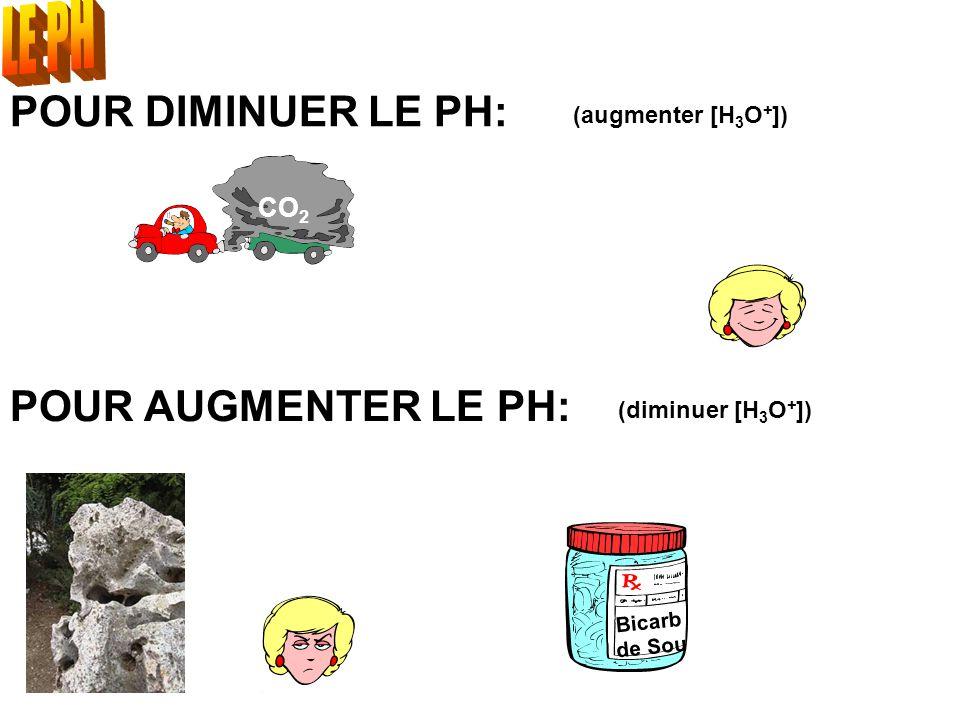 LE PH POUR DIMINUER LE PH: POUR AUGMENTER LE PH: CO2