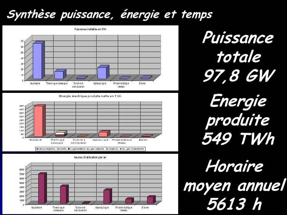 Puissance totale 97,8 GW Energie produite 549 TWh