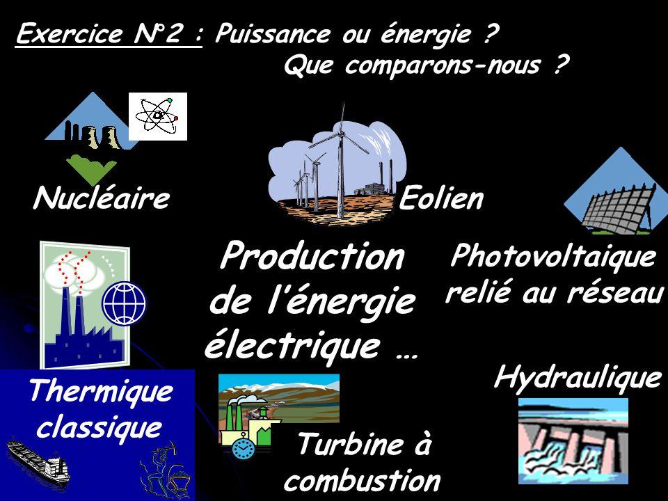 Photovoltaique relié au réseau