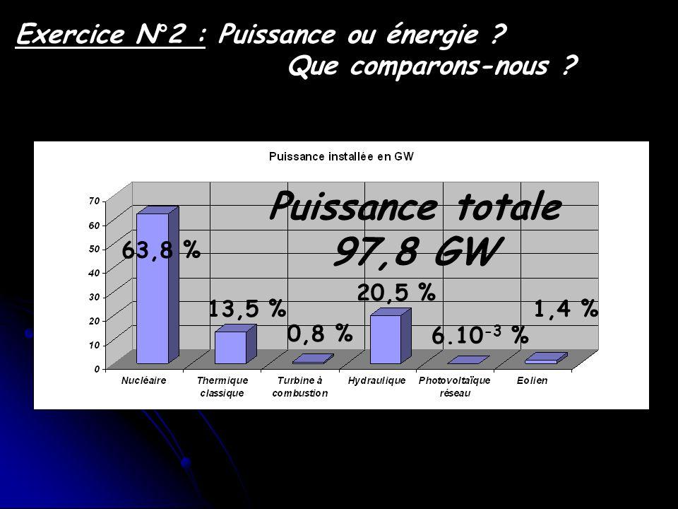 Exercice N°2 : Puissance ou énergie Que comparons-nous