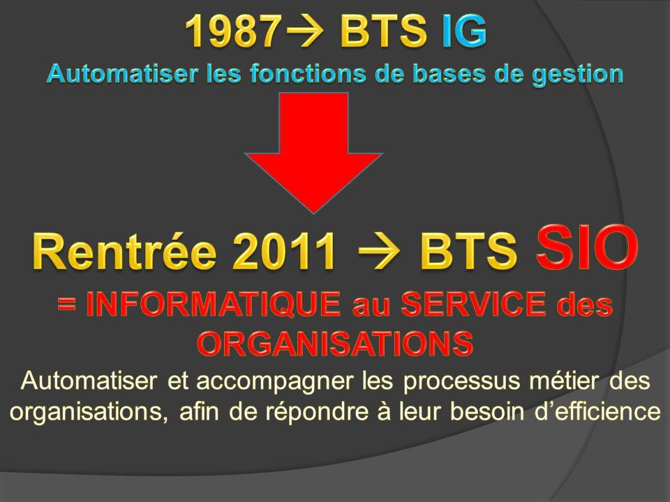 1987 BTS IG Automatiser les fonctions de bases de gestion