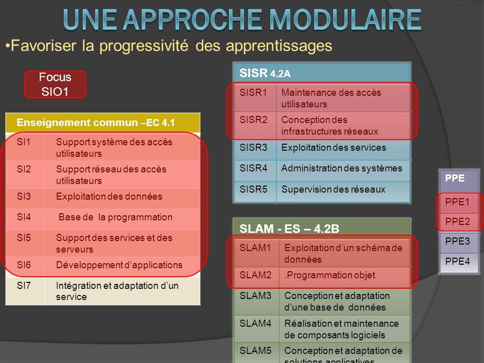 Une approche modulaire