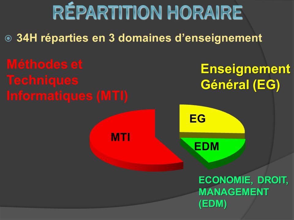 Répartition horaire Méthodes et Techniques Informatiques (MTI)