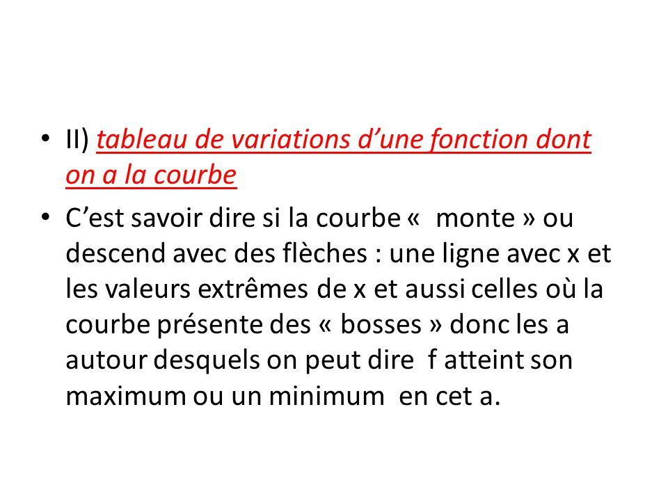 II) tableau de variations d'une fonction dont on a la courbe