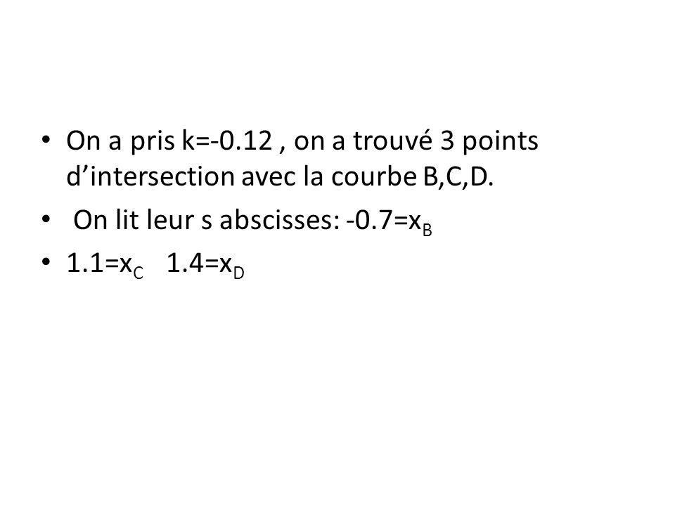 On a pris k=-0.12 , on a trouvé 3 points d'intersection avec la courbe B,C,D.