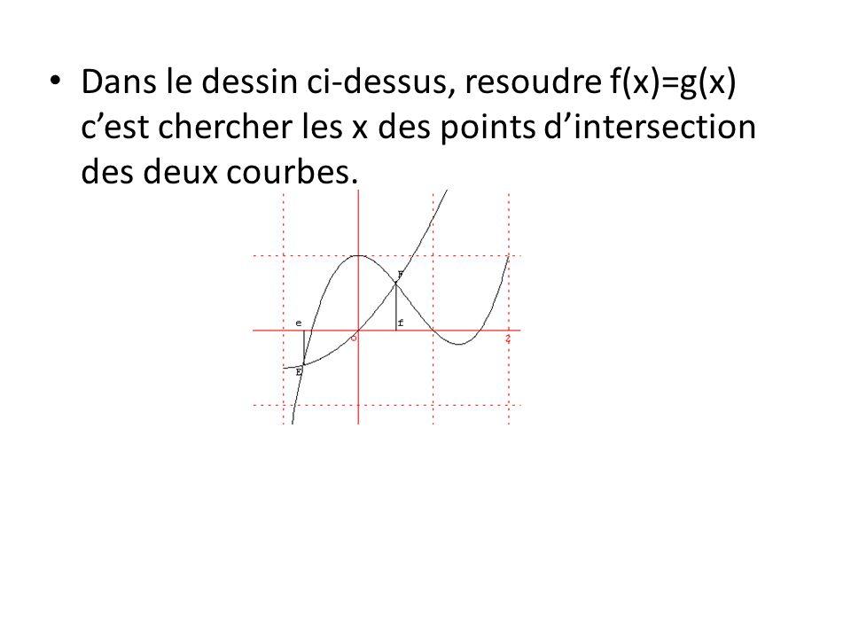 Dans le dessin ci-dessus, resoudre f(x)=g(x) c'est chercher les x des points d'intersection des deux courbes.