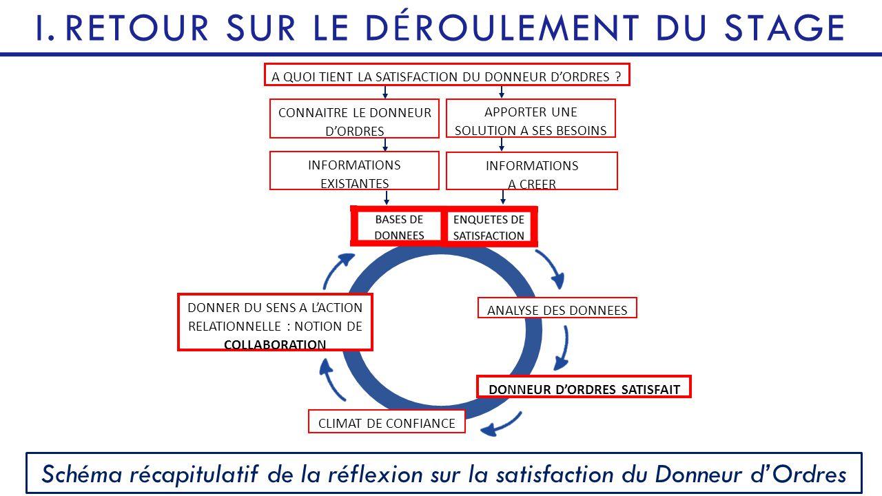 DONNEUR D'ORDRES SATISFAIT