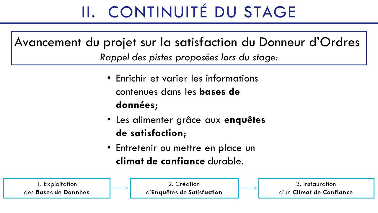 CONTINUITÉ DU STAGE Avancement du projet sur la satisfaction du Donneur d'Ordres. Rappel des pistes proposées lors du stage: