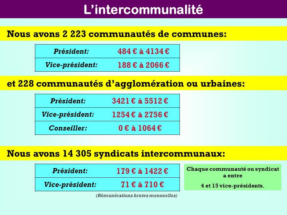 L'intercommunalité Nous avons 2 223 communautés de communes: