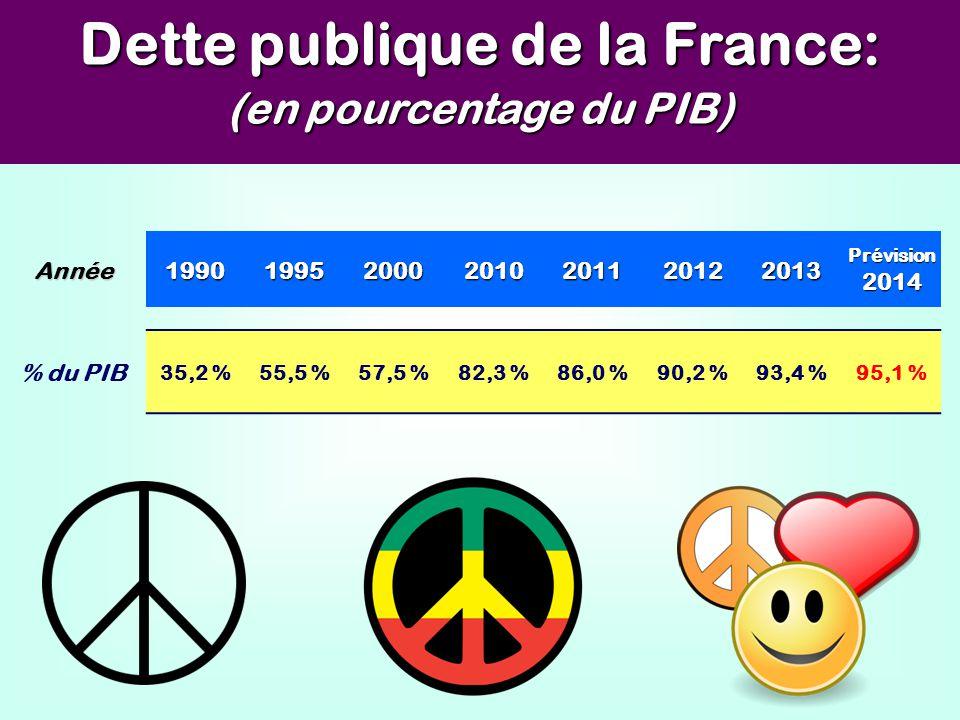 Dette publique de la France: (en pourcentage du PIB)