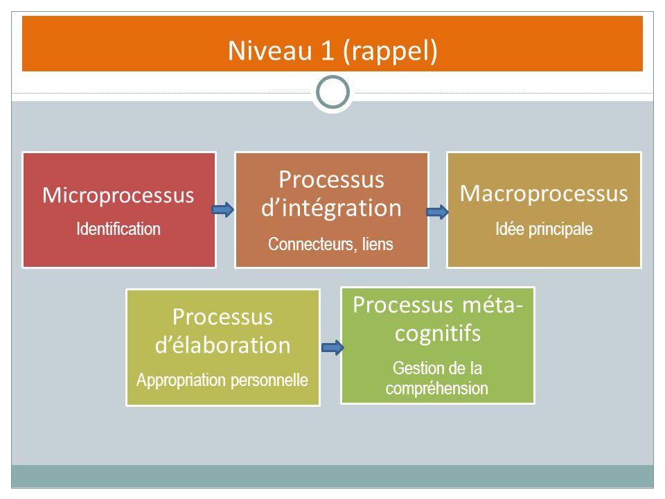 Niveau 1 (rappel) Processus d'intégration Macroprocessus