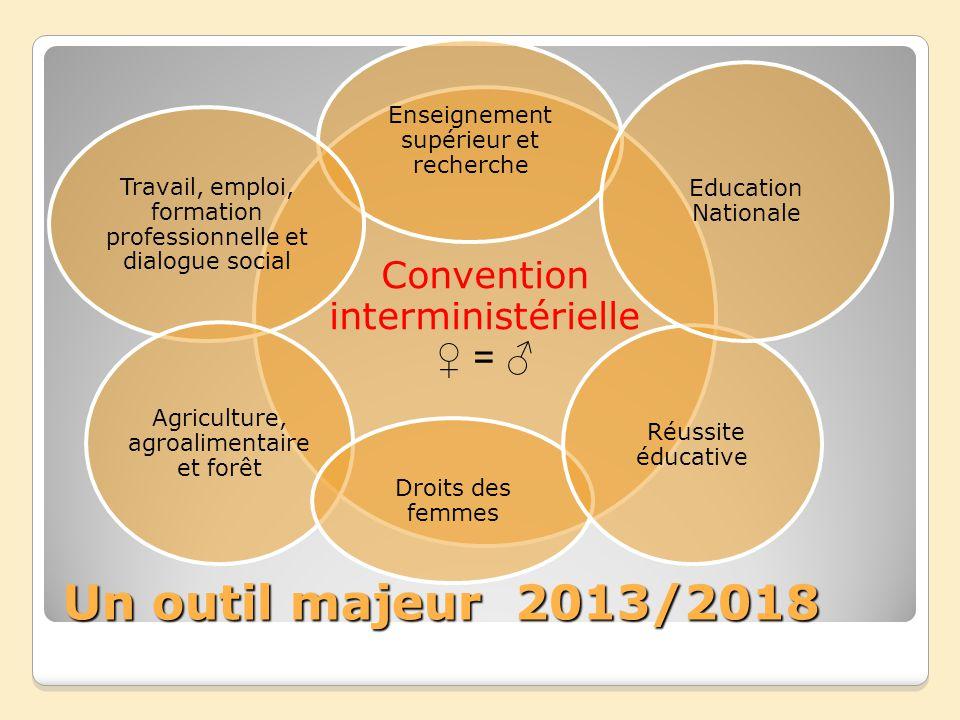 Un outil majeur 2013/2018 Convention interministérielle ♀ = ♂