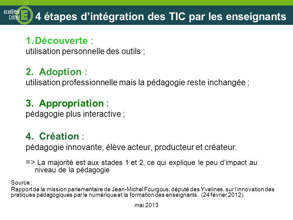 4 étapes d'intégration des TIC par les enseignants