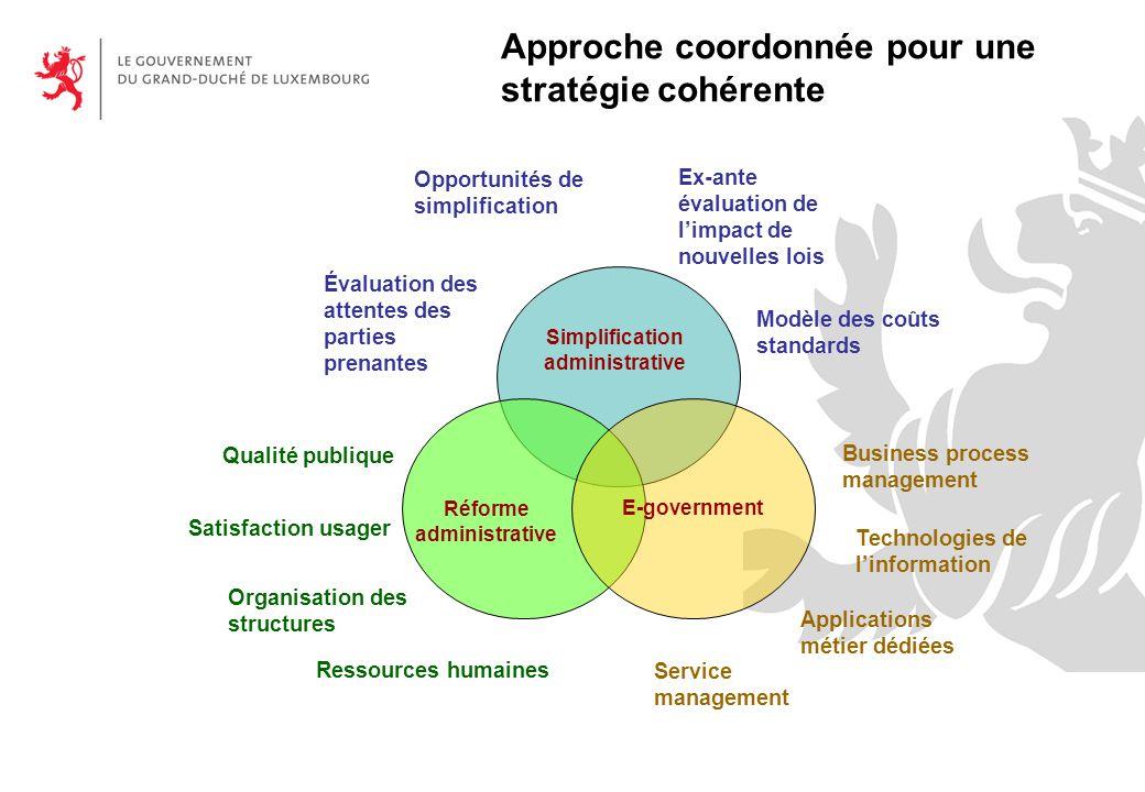 Simplification administrative Réforme administrative