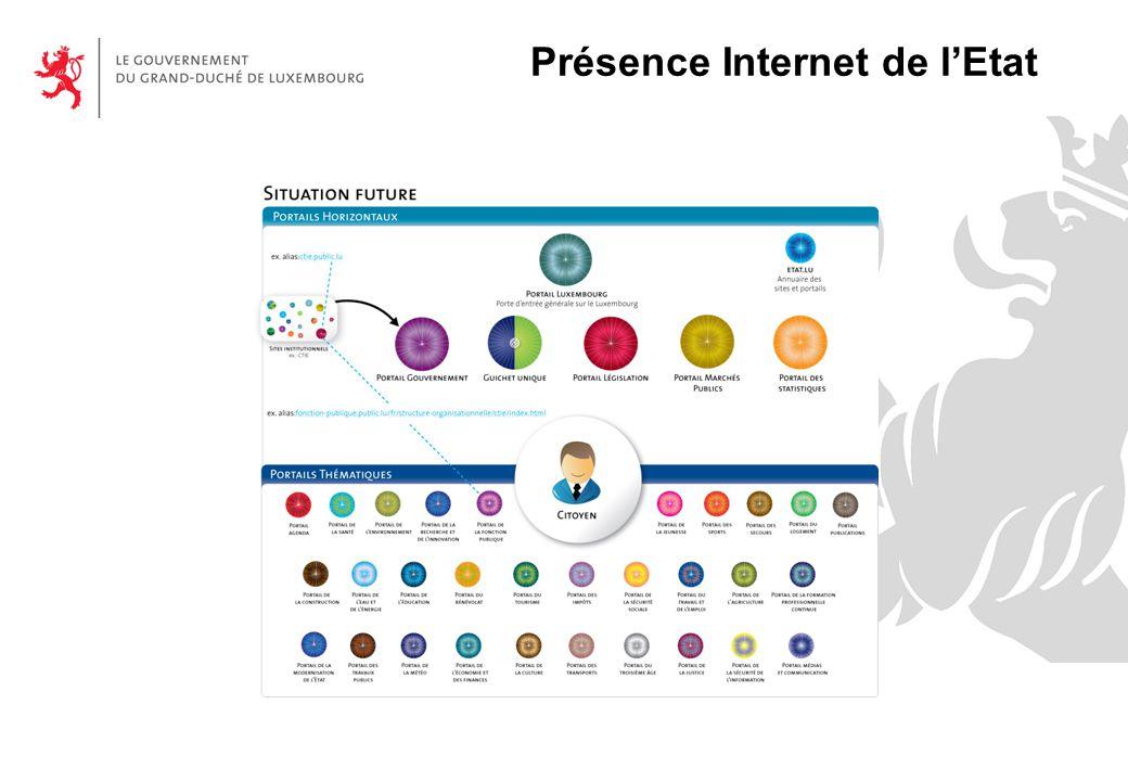 Présence Internet de l'Etat