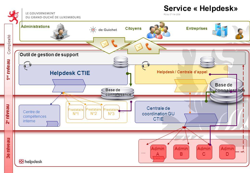 Helpdesk / Centrale d'appel