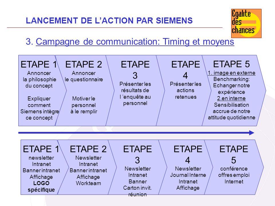 3. Campagne de communication: Timing et moyens