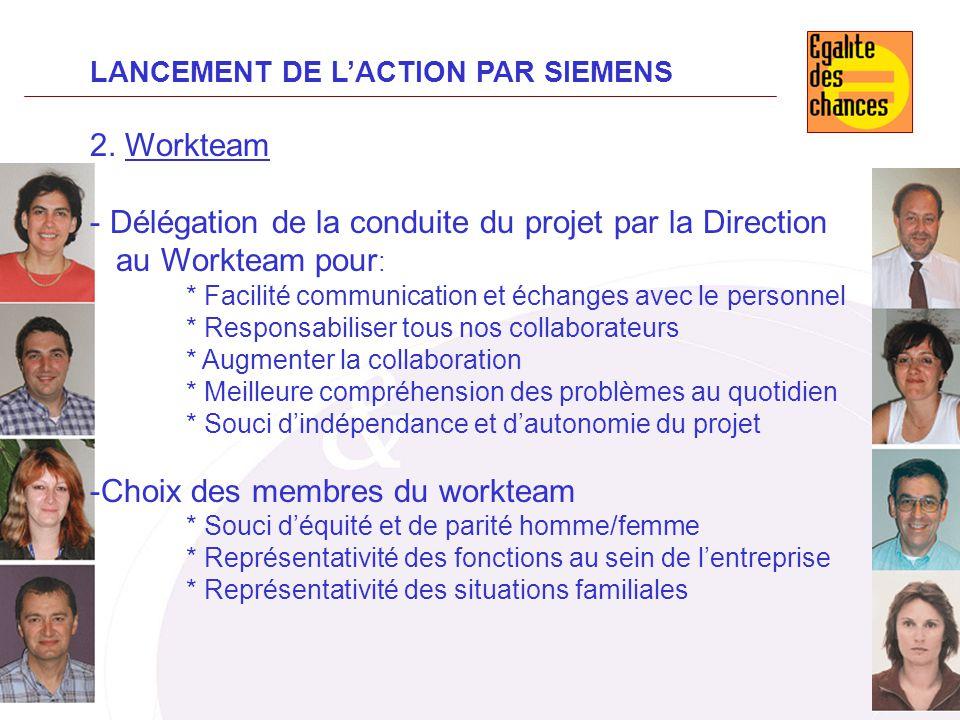Délégation de la conduite du projet par la Direction au Workteam pour: