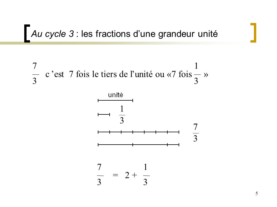 Au cycle 3 : les fractions d'une grandeur unité