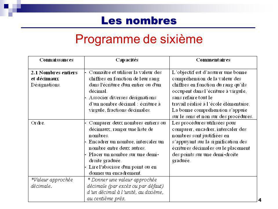 Programme de sixième