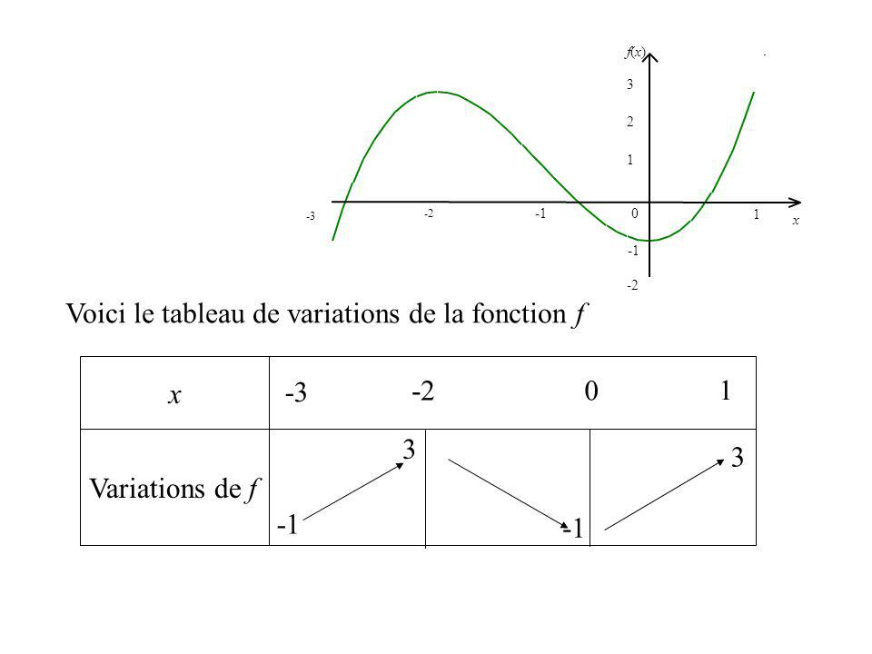 Voici le tableau de variations de la fonction f