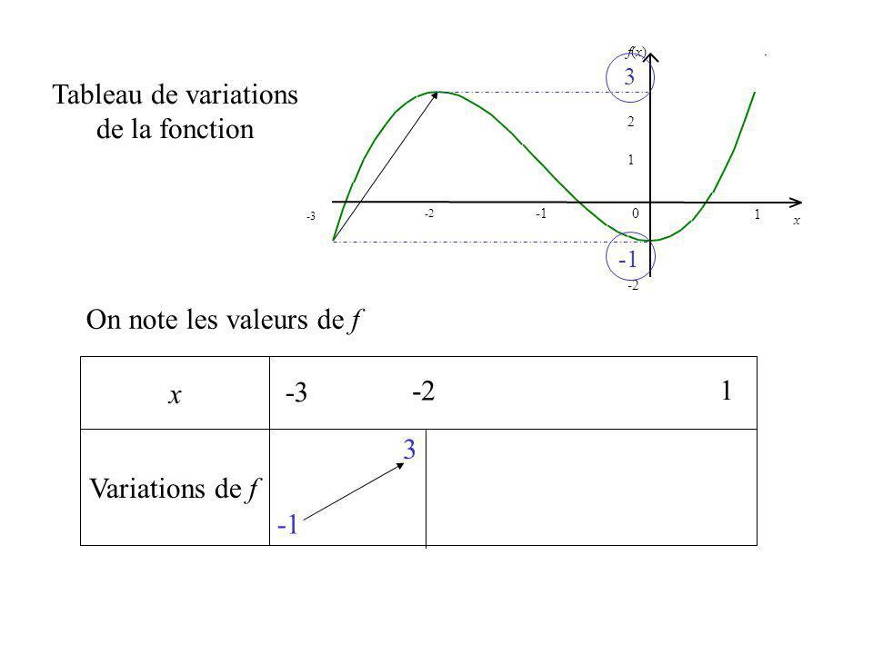 Tableau de variations de la fonction