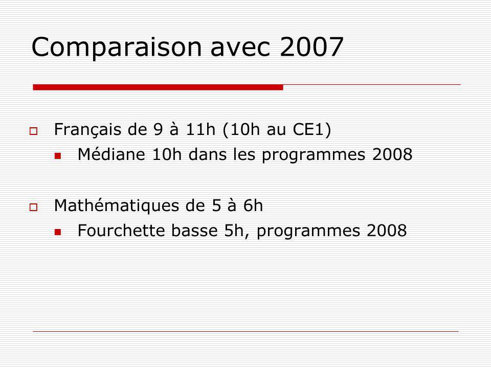 Comparaison avec 2007 Français de 9 à 11h (10h au CE1)