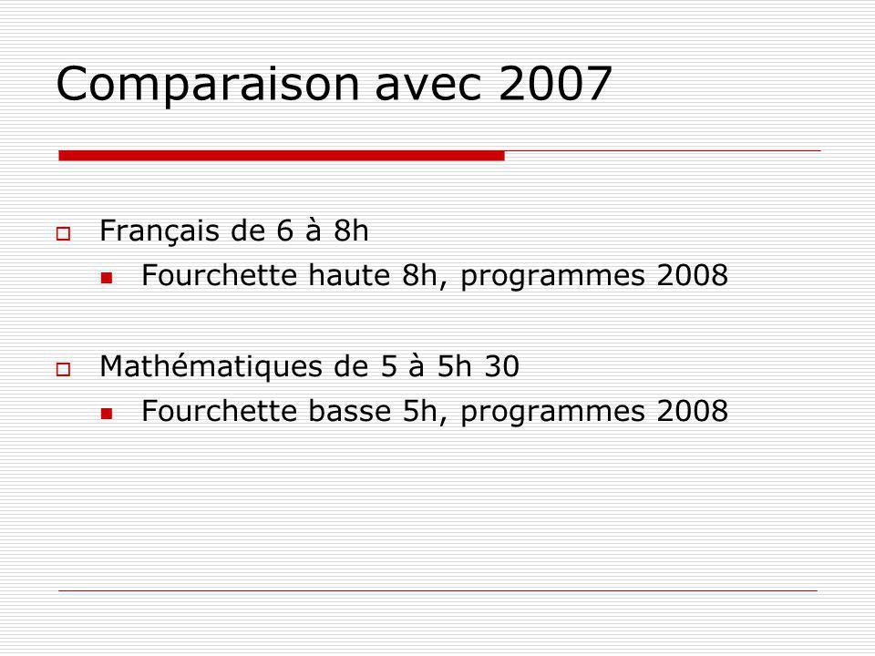 Comparaison avec 2007 Français de 6 à 8h