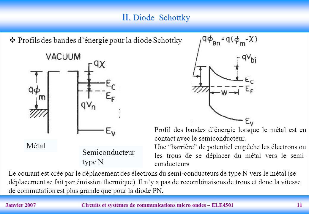 II. Diode Schottky Profils des bandes d'énergie pour la diode Schottky