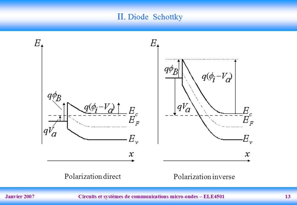 II. Diode Schottky Polarization direct Polarization inverse