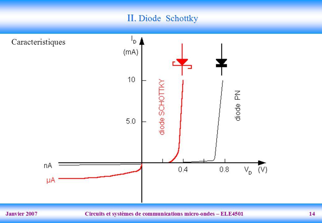 II. Diode Schottky Caracteristiques