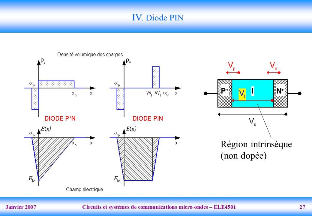 IV. Diode PIN Région intrinsèque (non dopée)