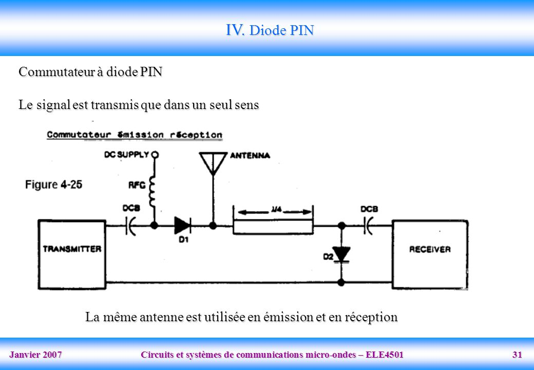 IV. Diode PIN Commutateur à diode PIN