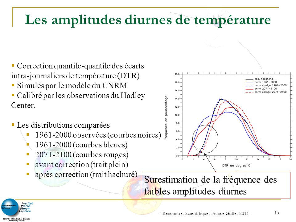 Les amplitudes diurnes de température